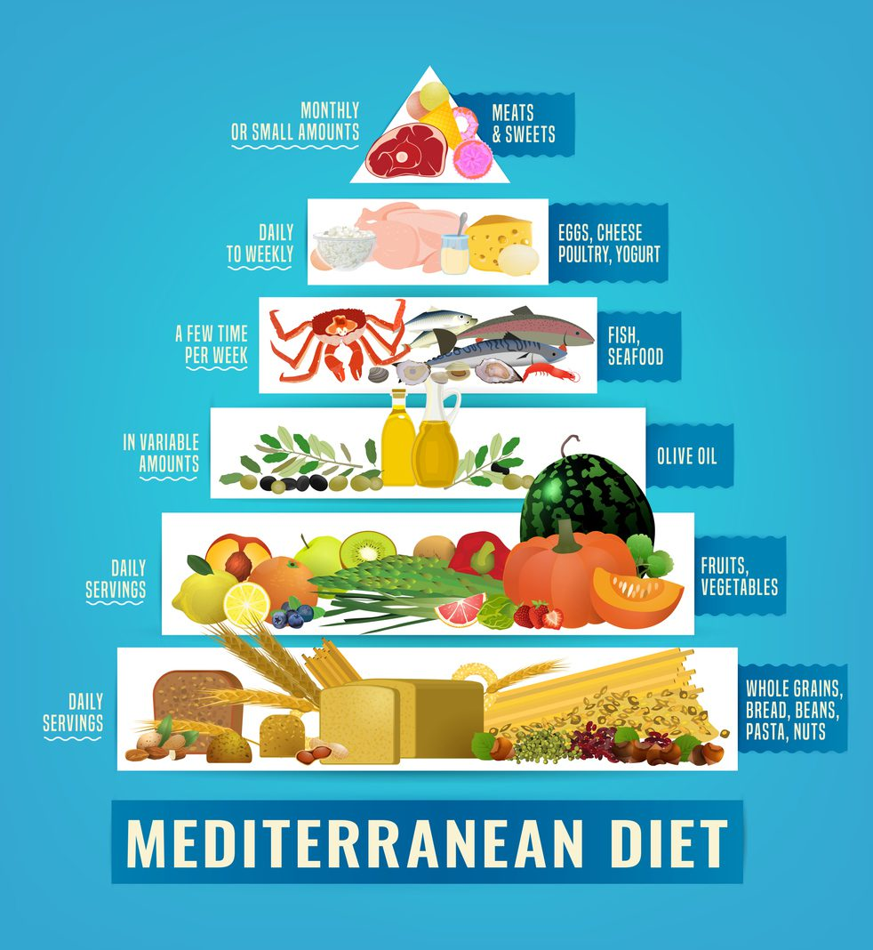 Χάσε 8 κιλά σε 15 ημέρες με μεσογειακή διατροφή